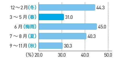 mojinashi_kabiTU_graph_1