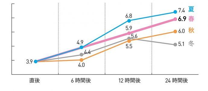 mojinashi_kabiTU_graph_2