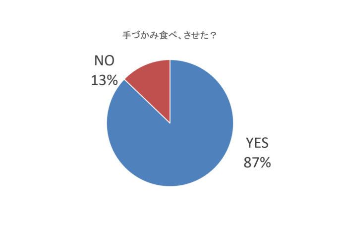 手づかみ食べグラフ-1