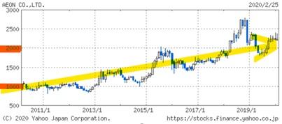 イオンの10年間の株価推移