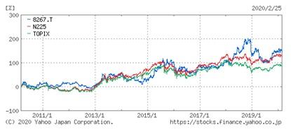 イオン8267(上場コード)、N225(日経平均株価:日経が選んだ225銘柄の指数)、TOPIX(東京証券取引所上場一部全銘柄の指数)との比較推移